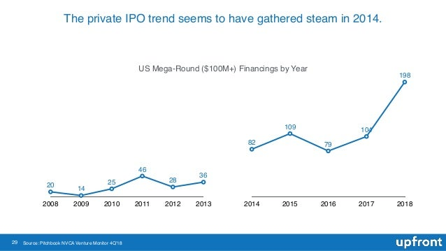 29 The private IPO trend seems to have gathered steam in 2014. 2008 2009 2010 2011 2012 2013 20 14 25 46 28 36 2014 2015 2...