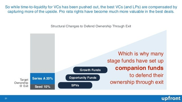 31 So while time-to-liquidity for VCs has been pushed out, the best VCs (and LPs) are compensated by capturing more of the...