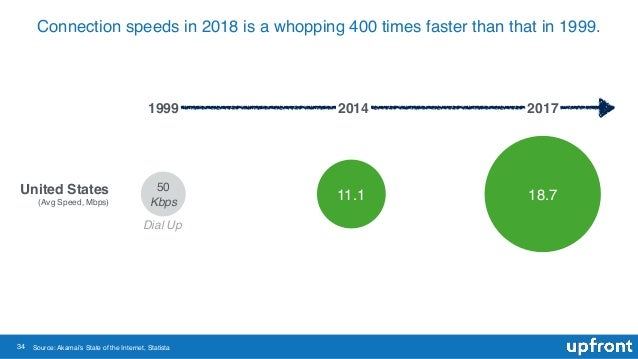 34 Connection speeds in 2018 is a whopping 400 times faster than that in 1999. Source: Akamai's State of the Internet, Sta...