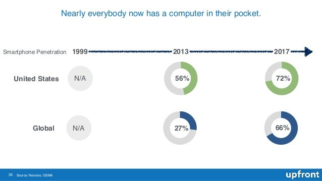 35 Nearly everybody now has a computer in their pocket. Source: Newzoo, GSMA Global 27% 56%United States 66% 72% 1999 2013...