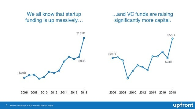6 We all know that startup funding is up massively… …and VC funds are raising significantly more capital. 2006 2008 2010 20...