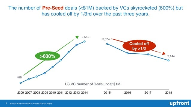 9 The number of Pre-Seed deals (<$1M) backed by VCs skyrocketed (600%) but has cooled off by 1/3rd over the past three yea...