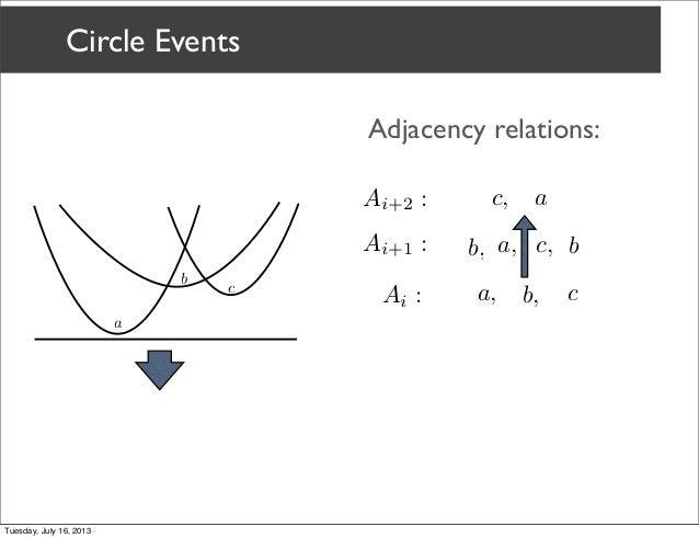 a sweepline algorithm for higher order voronoi diagrams