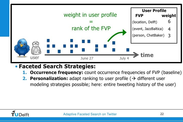 Faceted Search Strategiesstratey Profile Personalized FVP ranking            weight in user profile                       ...