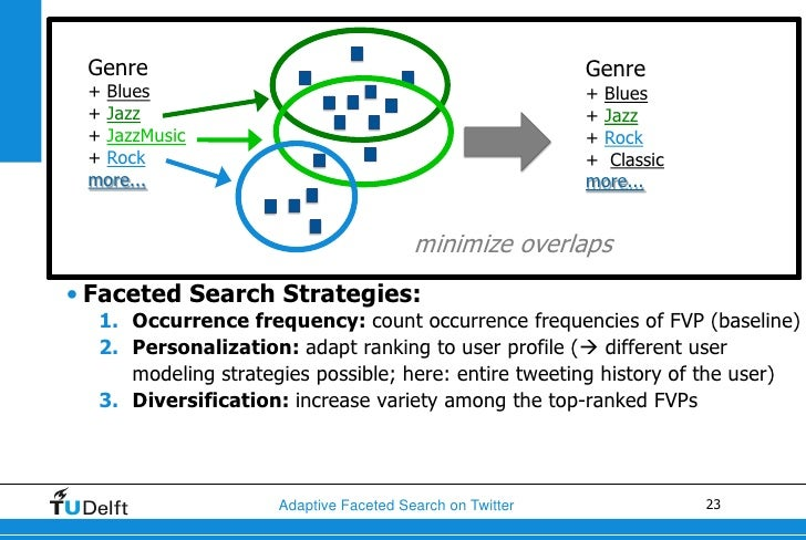 Faceted Search Strategiesstratey Profile Personalized FVP ranking Genre      weight in user profile                       ...
