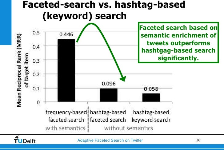 Faceted-search vs. hashtag-based    (keyword) search                                          Faceted search based on     ...