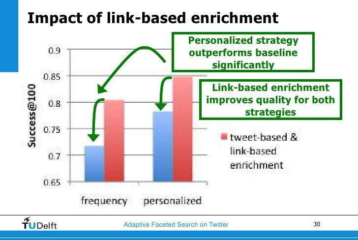 Impact of link-based enrichment                               Personalized strategy                               outperfo...