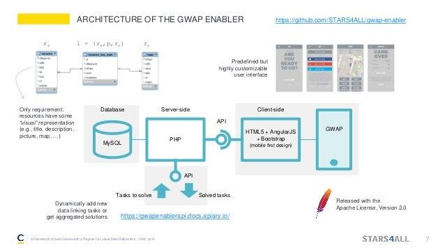 ARCHITECTURE OF THE GWAP ENABLER A Framework to build Games with a Purpose for Linked Data Refinement - ISWC 2018 7 MySQL P...