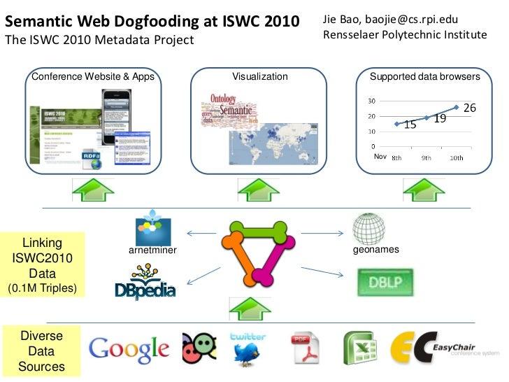 Semantic Web Dogfooding at ISWC 2010                Jie Bao, baojie@cs.rpi.eduThe ISWC 2010 Metadata Project              ...