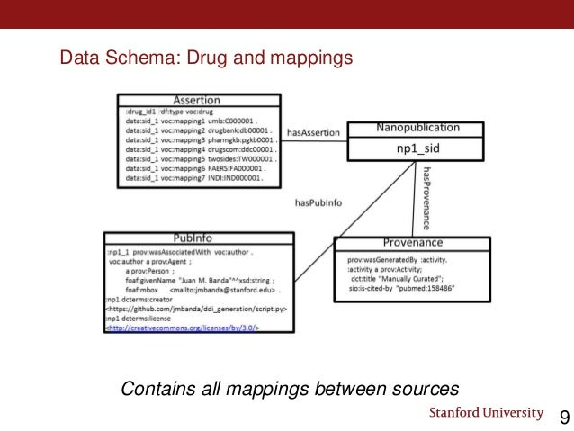 Data Schema: Drug and mappings Contains all mappings between sources 9