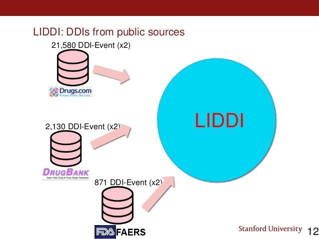 LIDDI: DDIs from public sources 21,580 DDI-Event (x2) 2,130 DDI-Event (x2) 871 DDI-Event (x2) 12 LIDDI
