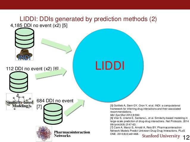 LIDDI: DDIs generated by prediction methods (2) 4,185 DDI no event (x2) [5] 112 DDI no event (x2) [6] 684 DDI no event [7]...