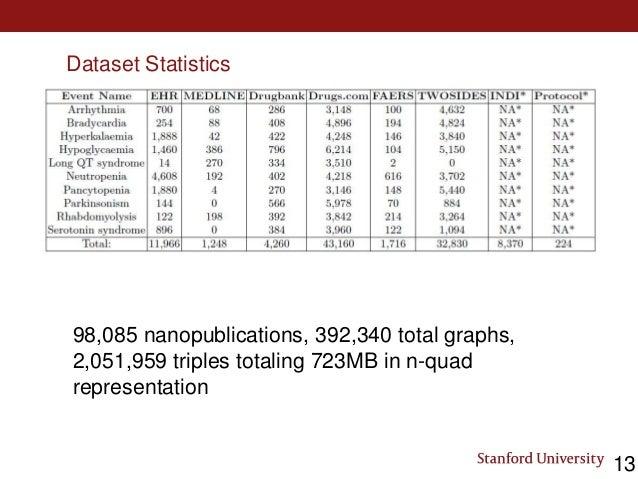 Dataset Statistics 98,085 nanopublications, 392,340 total graphs, 2,051,959 triples totaling 723MB in n-quad representatio...