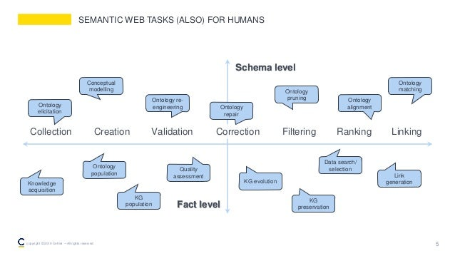 SEMANTIC WEB TASKS (ALSO) FOR HUMANS 5copyright © 2019 Cefriel – All rights reserved Fact level Schema level Collection Cr...