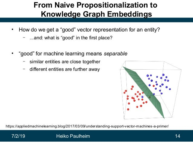 """7/2/19 Heiko Paulheim 14 From Naive Propositionalization to Knowledge Graph Embeddings • How do we get a """"good"""" vector rep..."""