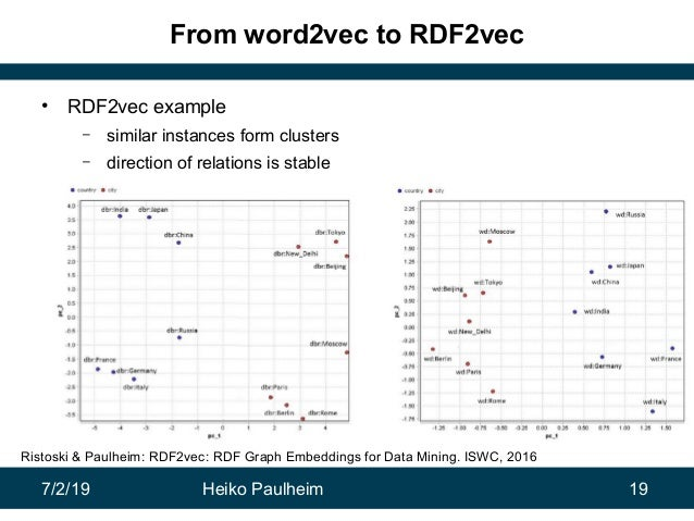 7/2/19 Heiko Paulheim 19 From word2vec to RDF2vec • RDF2vec example – similar instances form clusters – direction of relat...