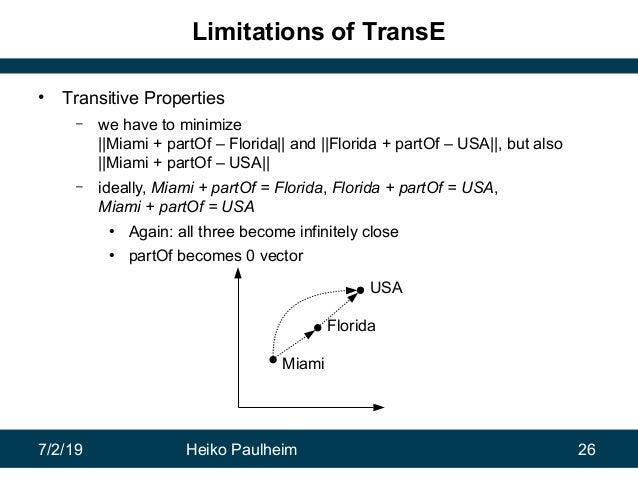 7/2/19 Heiko Paulheim 26 Limitations of TransE • Transitive Properties – we have to minimize   Miami + partOf – Florida   ...