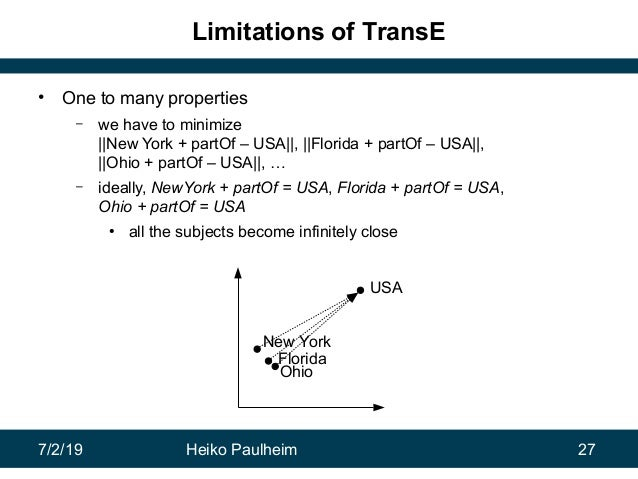 7/2/19 Heiko Paulheim 27 Limitations of TransE • One to many properties – we have to minimize   New York + partOf – USA  ,...
