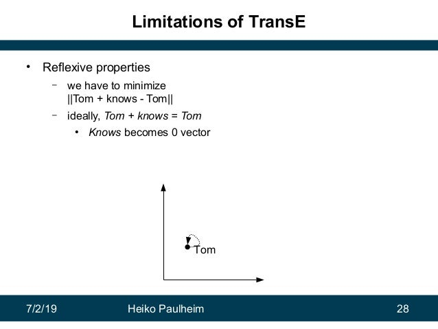 7/2/19 Heiko Paulheim 28 Limitations of TransE • Reflexive properties – we have to minimize   Tom + knows - Tom   – ideall...