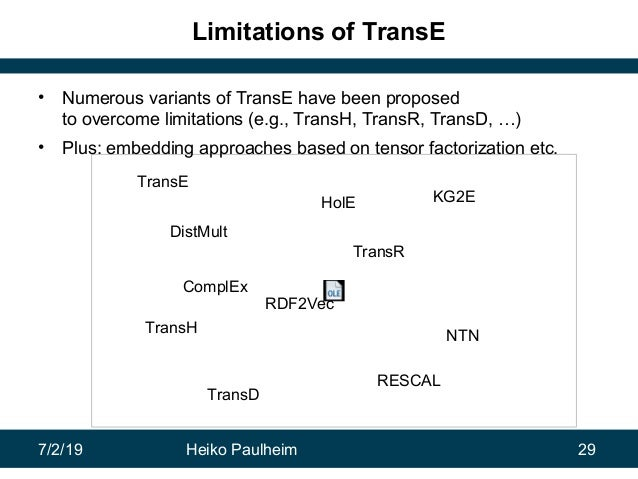7/2/19 Heiko Paulheim 29 TransE RDF2Vec HolE DistMult RESCAL NTN TransR TransH TransD KG2E ComplEx Limitations of TransE •...