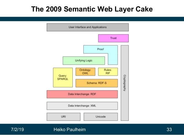 7/2/19 Heiko Paulheim 33 The 2009 Semantic Web Layer Cake