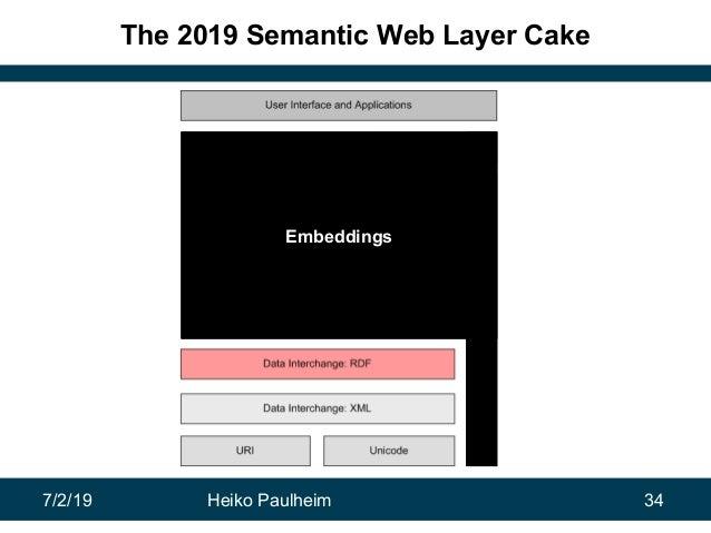 7/2/19 Heiko Paulheim 34 The 2019 Semantic Web Layer Cake Embeddings