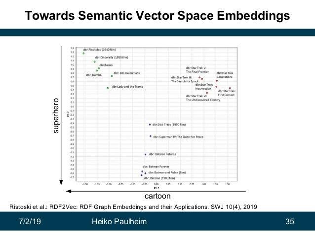 7/2/19 Heiko Paulheim 35 Towards Semantic Vector Space Embeddings cartoon superhero Ristoski et al.: RDF2Vec: RDF Graph Em...