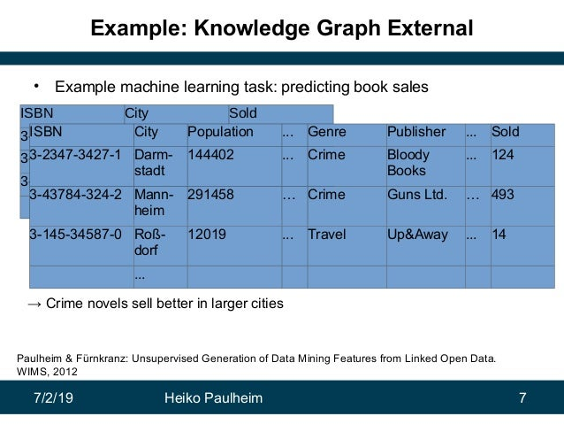 7/2/19 Heiko Paulheim 7 Example: Knowledge Graph External • Example machine learning task: predicting book sales ISBN City...