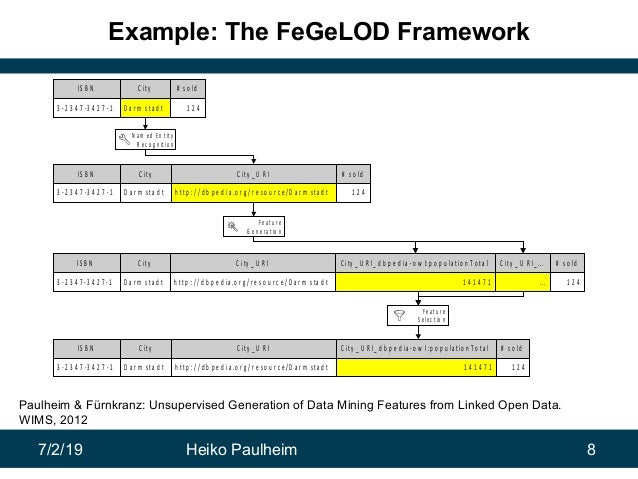 7/2/19 Heiko Paulheim 8 Example: The FeGeLOD Framework IS B N 3 -2 3 4 7 -3 4 2 7 -1 C ity D a r m s ta d t # s o ld 1 2 4...