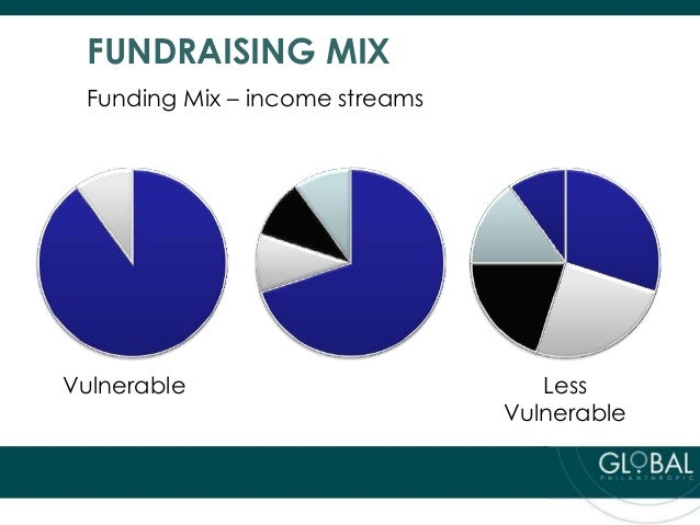 Is Your Fundraising Strategic Or Ad Hoc