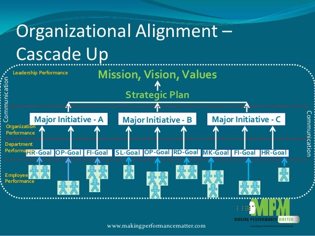 role of leadership as it relates to vision mission and strategy in an organization This is the roles of mission, vision mission and vision both relate to an organization's purpose and are typically communicated in some written form together, mission and vision guide strategy development, help communicate the organization's purpose to stakeholders.