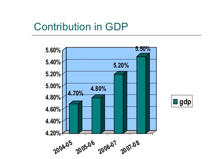 Contribution in GDP