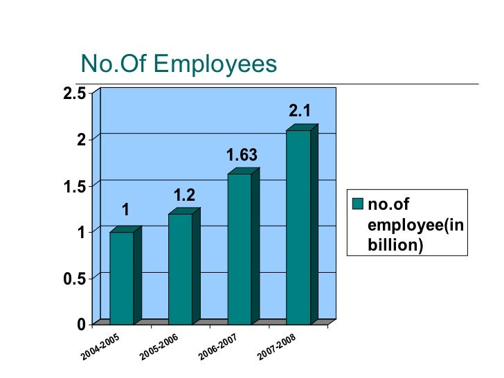No.Of Employees