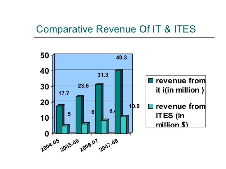 Comparative Revenue Of IT & ITES