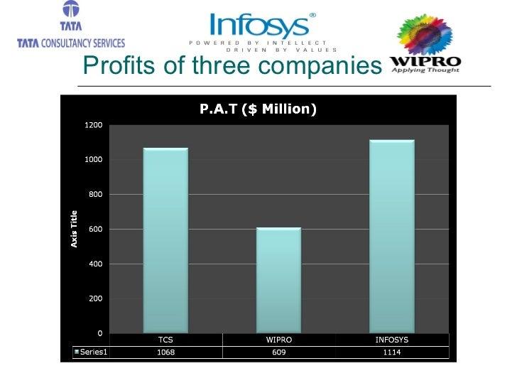Profits of three companies
