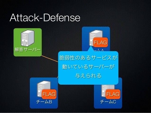 Attack-Defense FLAG 解答サーバー  チームA  脆弱性のあるサービスが 動いているサーバーが 与えられる FLAG チームB  FLAG チームC