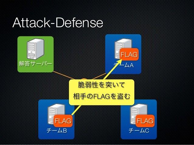 Attack-Defense FLAG 解答サーバー  チームA  脆弱性を突いて 相手のFLAGを盗む  FLAG チームB  FLAG チームC