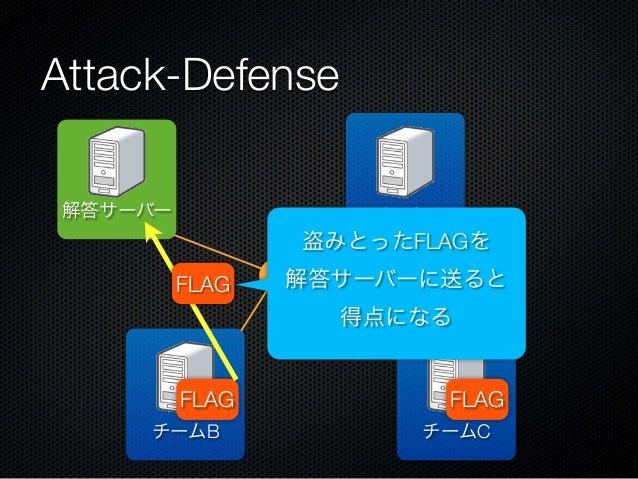 Attack-Defense 解答サーバー  チームA  盗みとったFLAGを FLAG  解答サーバーに送ると 得点になる  FLAG チームB  FLAG チームC