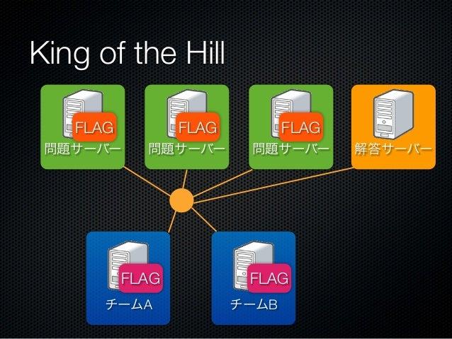 King of the Hill FLAG  FLAG  問題サーバー  問題サーバー  FLAG チームA  FLAG 問題サーバー  FLAG チームB  解答サーバー