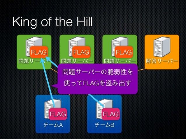 King of the Hill FLAG  FLAG  問題サーバー  問題サーバー  FLAG 問題サーバー  問題サーバーの脆弱性を 使ってFLAGを盗み出す  FLAG チームA  FLAG チームB  解答サーバー
