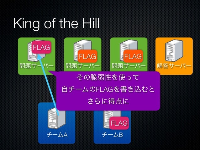 King of the Hill FLAG FLAG 問題サーバー  問題サーバー  FLAG 問題サーバー  その脆弱性を使って 自チームのFLAGを書き込むと さらに得点に FLAG チームA  チームB  解答サーバー