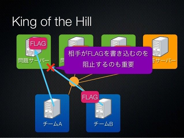 King of the Hill FLAG FLAG FLAG 相手がFLAGを書き込むのを 問題サーバー  問題サーバー  問題サーバー  阻止するのも重要  FLAG  チームA  チームB  解答サーバー