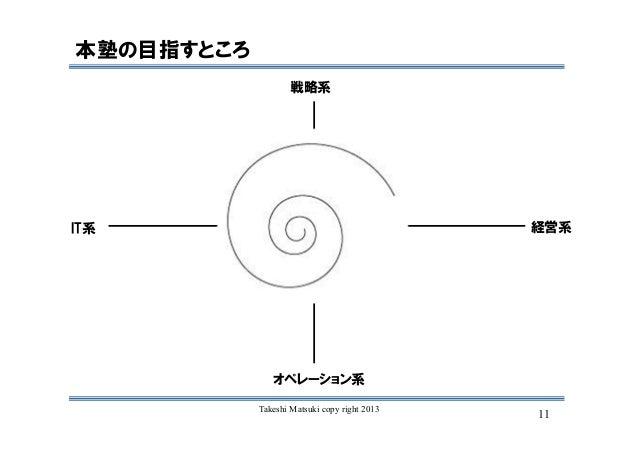 11Takeshi Matsuki copy right 2013 本塾の目指すところ 経営系IT系 戦略系 オペレーション系