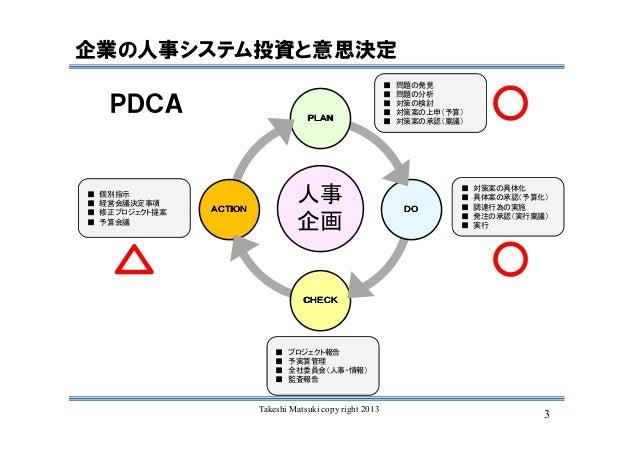 3Takeshi Matsuki copy right 2013 企業の人事システム投資と意思決定 PDCA 人事 企画 PLANPLANPLANPLAN DODODODO CHECKCHECKCHECKCHECK ACTIONACTIONAC...
