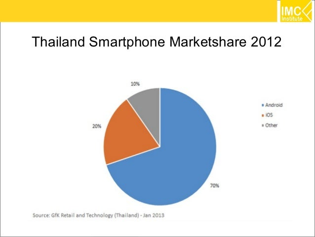 IT Technology Trends 2014 for Thailand