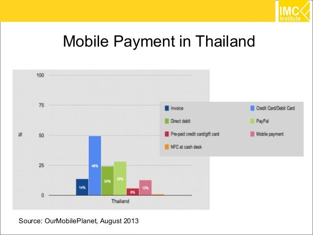 It technology trends 2014 for thailand for Thailand mobel