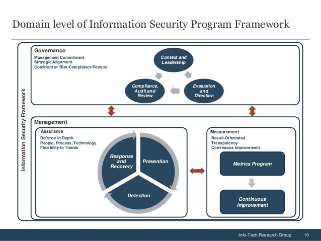 information security strategy Based on the analysis of major information threats and assessment of the state of  information security, the doctrine defines the strategic objectives and key.