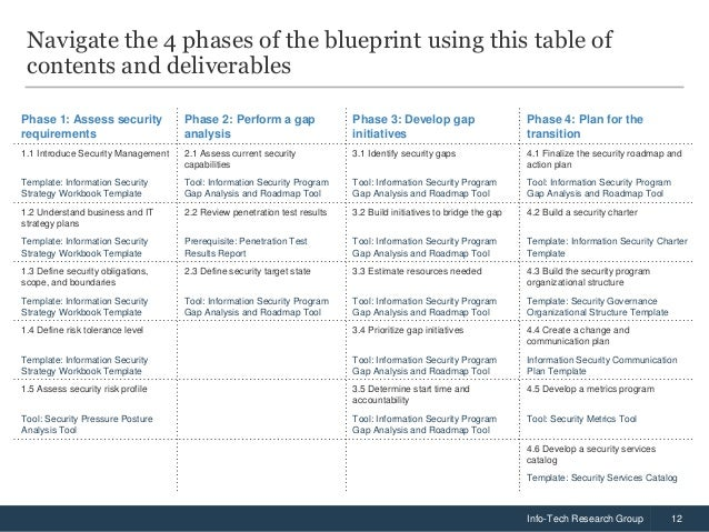 Build An Information Security Strategy - Security roadmap template