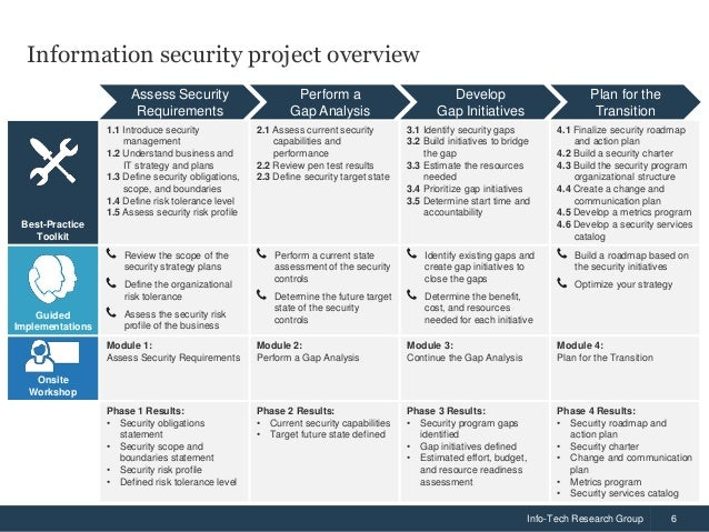 Build An Information Security Strategy