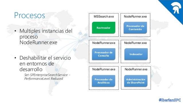 Procesos • Multiples instancias del proceso NodeRunner.exe • Deshabilitar el servicio en entornos de desarrollo Set-SPEnte...